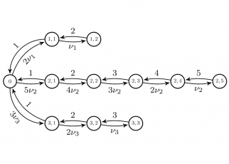 CSMA process on a partite graph with three classes