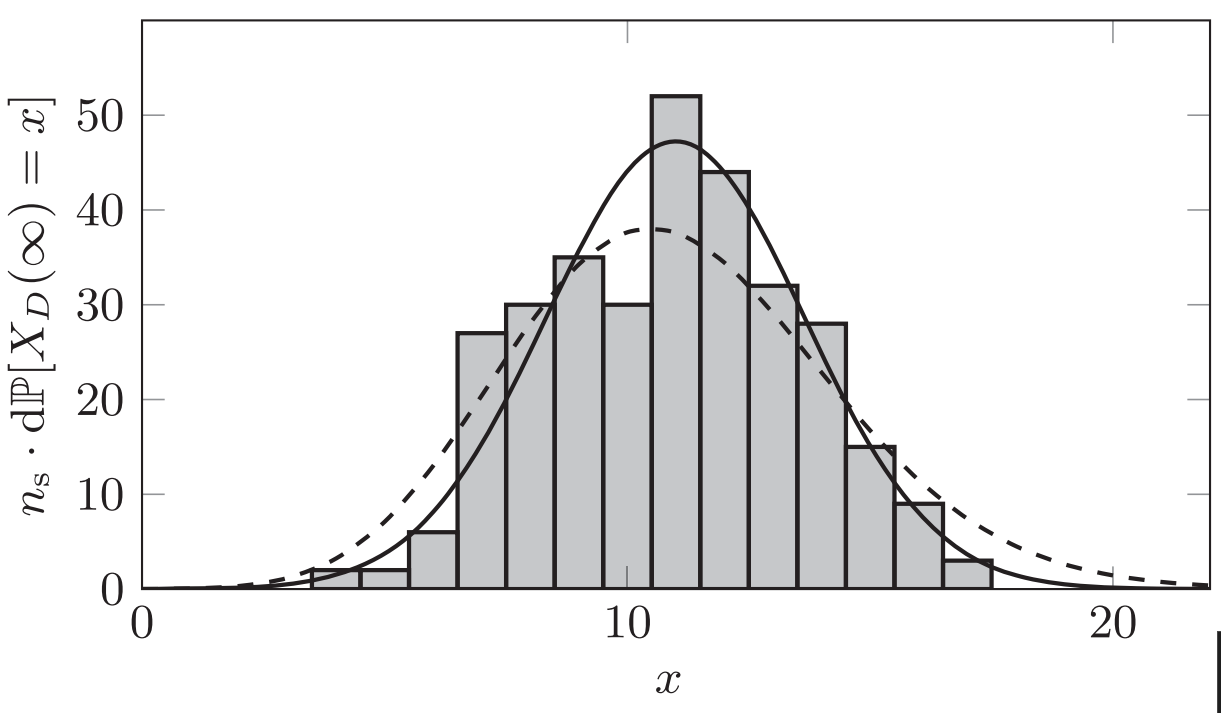 Sub-Poissonian distribution