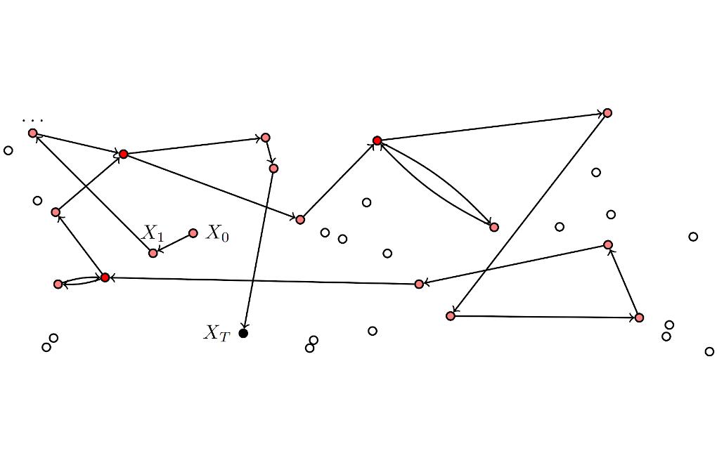 Sample path of a BMC