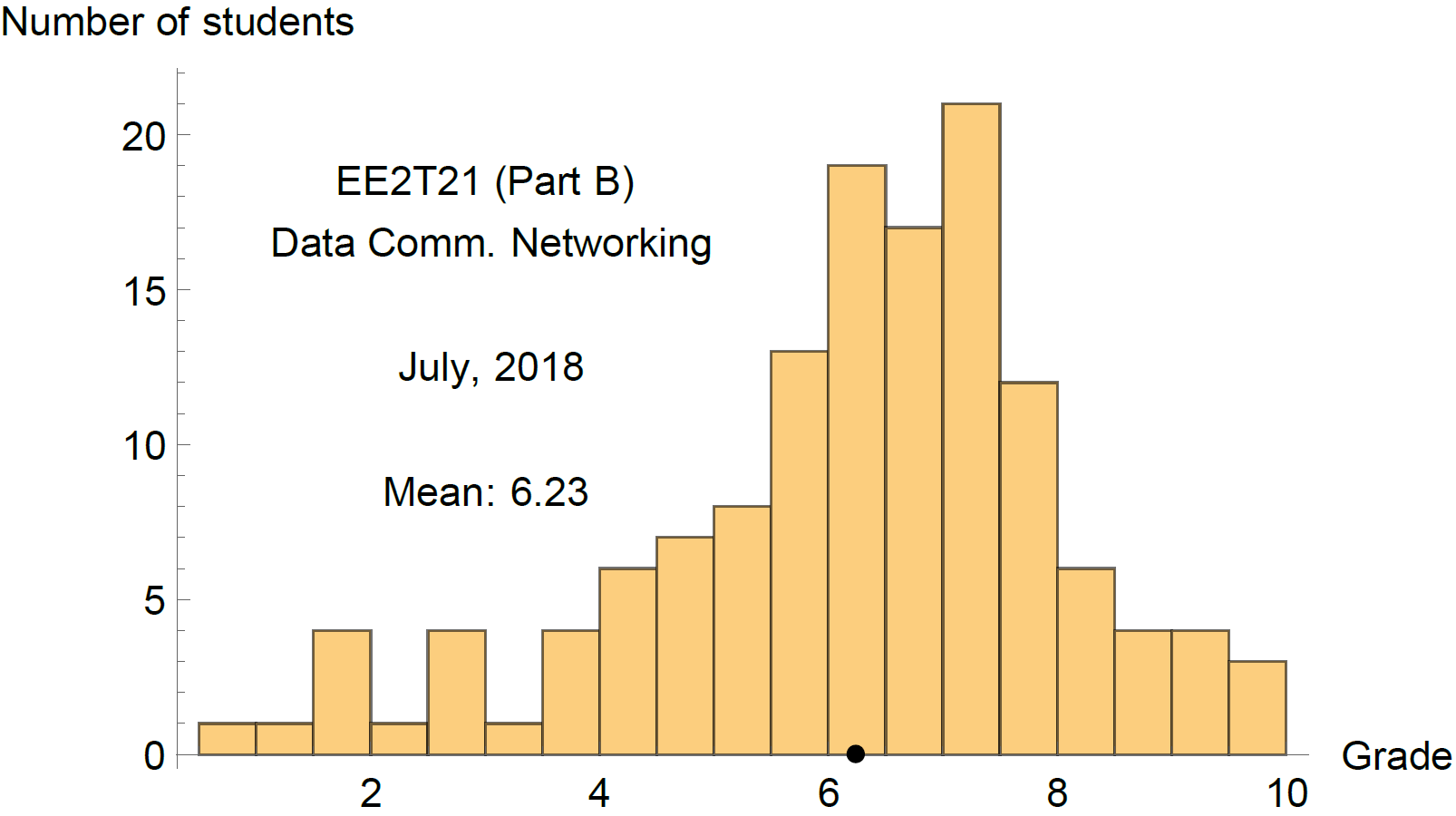 Histogram of grades (July 2018)