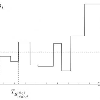 Markov chains for error accumulation in quantum circuits