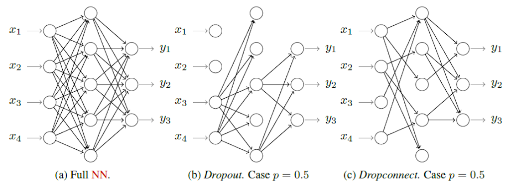 Dropout and Dropconnect on a shallow neural network